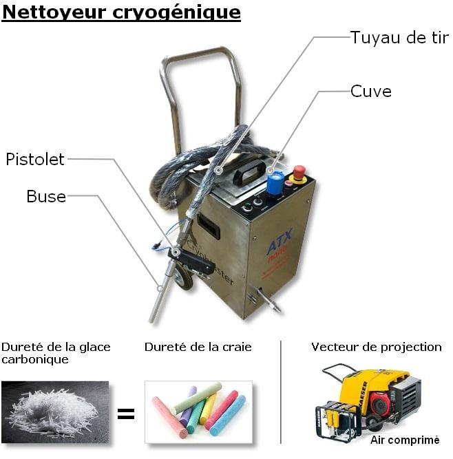 Nettoyage cryogénique : principe d'action
