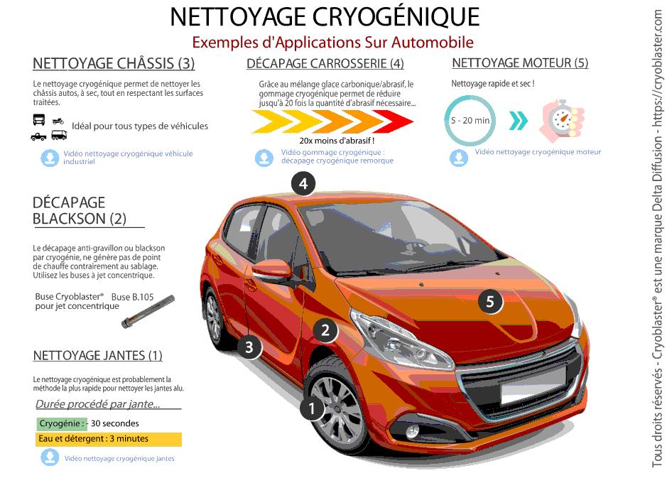 Applications de nettoyage cryogénique y compris décapage carrosserie