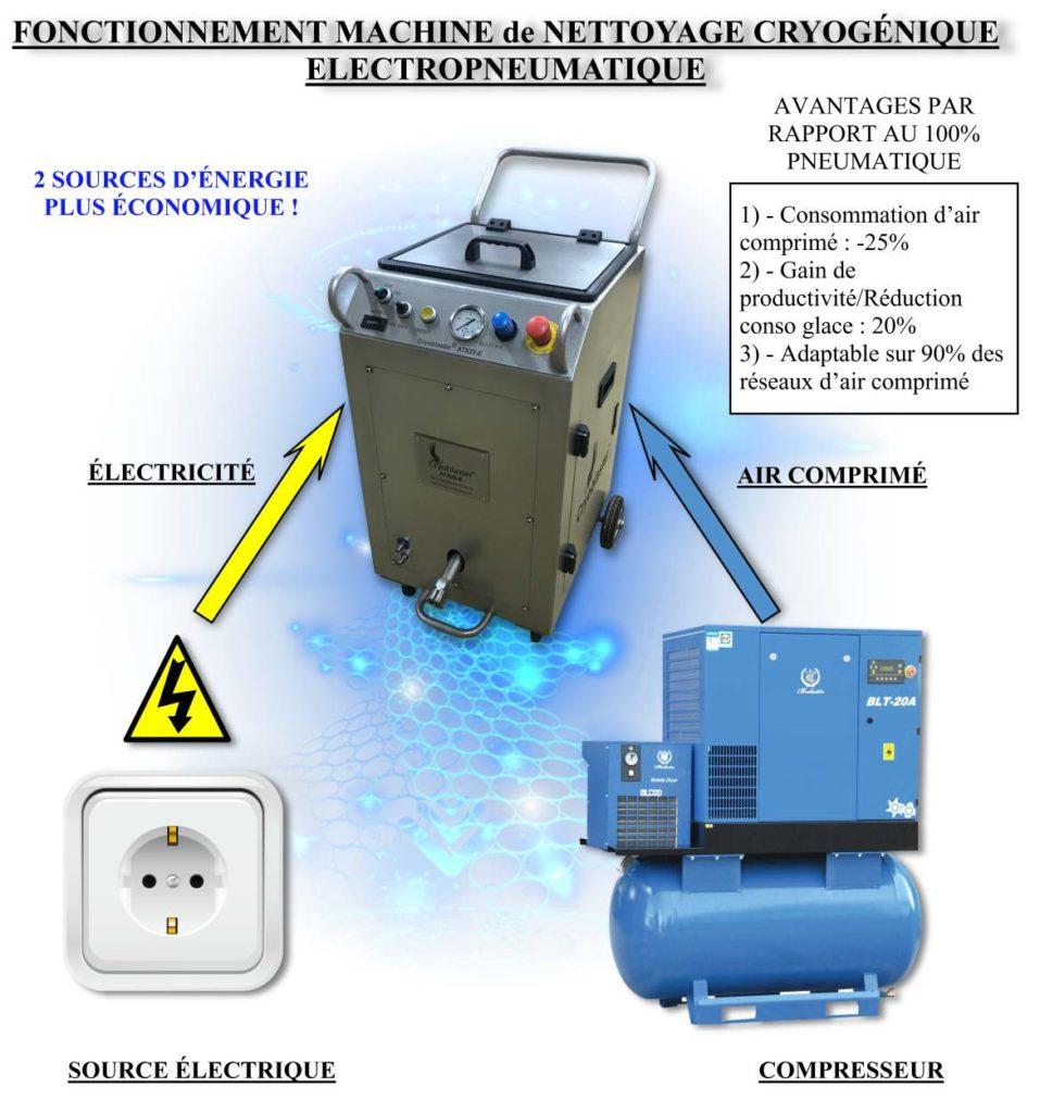 Fonctionnement machine nettoyage cryogénique électropneumatique