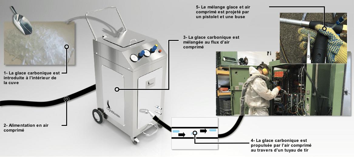 Le nettoyage cryogénique comment ça marche ? Illustration