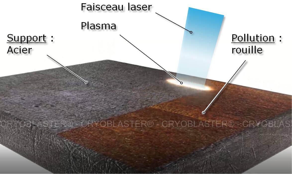 Décapage d'une plaque métal par décapage laser