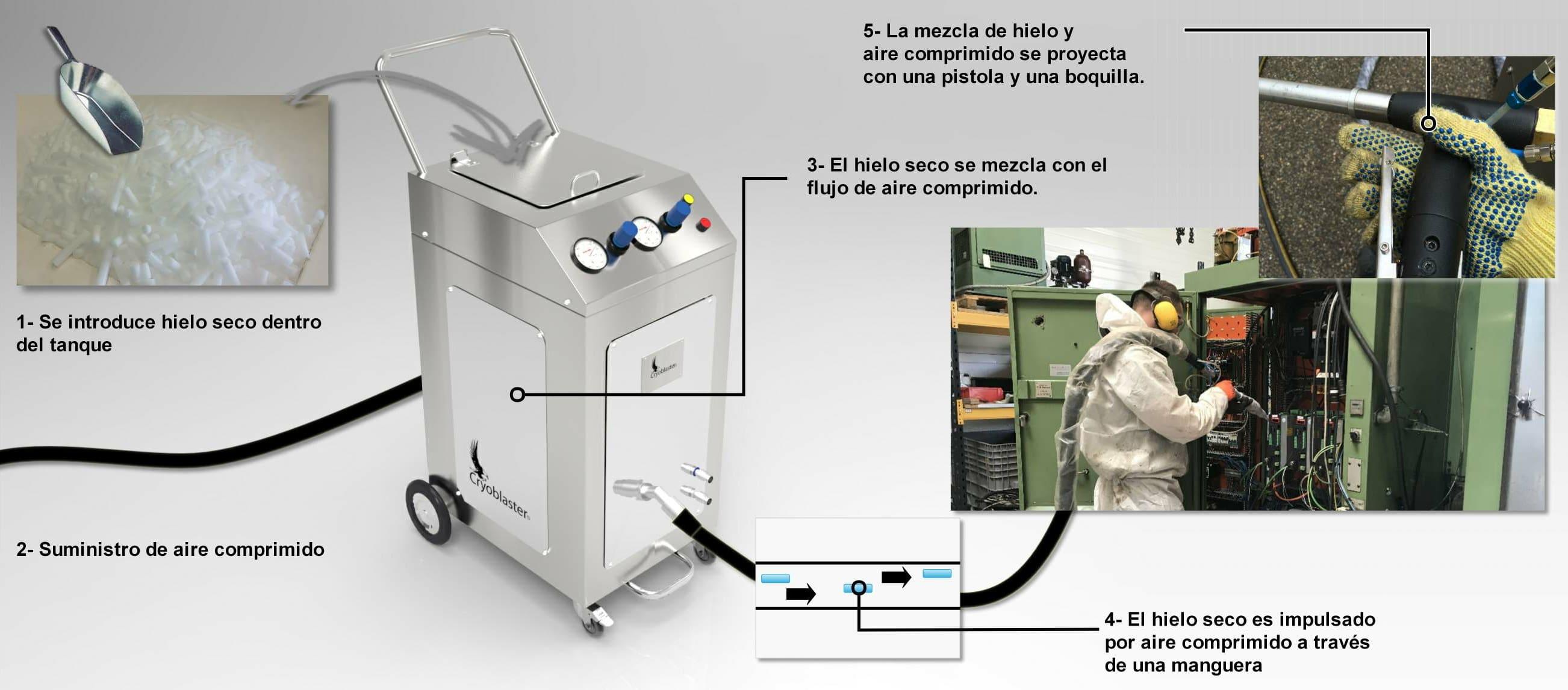 ¿Cómo funciona la limpieza criogénica? Ilustración